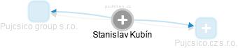Stanislav Kubín - Obrázek vztahů v obchodním rejstříku