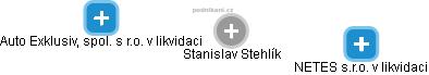 Stanislav Stehlík - Obrázek vztahů v obchodním rejstříku