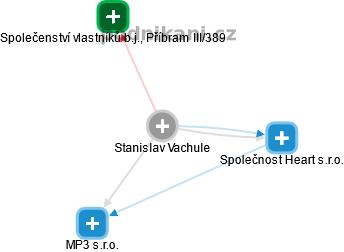Stanislav Vachule - Obrázek vztahů v obchodním rejstříku
