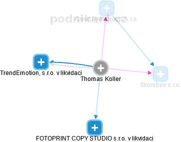 Thomas Fritz Koller - Obrázek vztahů v obchodním rejstříku