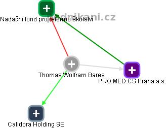 Thomas Wolfram Bares - Obrázek vztahů v obchodním rejstříku