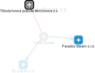 Tomáš Barták - Obrázek vztahů v obchodním rejstříku