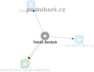 Tomáš Berdych - Obrázek vztahů v obchodním rejstříku