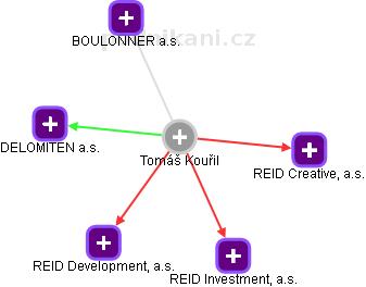 Tomáš Kouřil - Obrázek vztahů v obchodním rejstříku