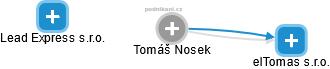 Tomáš Nosek - Obrázek vztahů v obchodním rejstříku