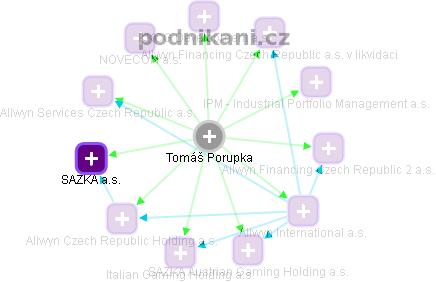Tomáš Porupka - Obrázek vztahů v obchodním rejstříku