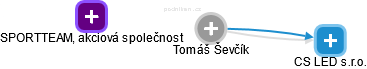Tomáš Ševčík - Obrázek vztahů v obchodním rejstříku