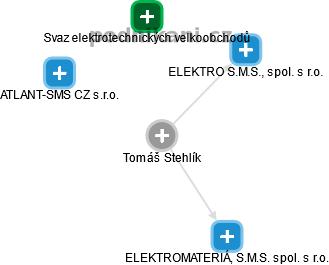 Tomáš Stehlík - Obrázek vztahů v obchodním rejstříku