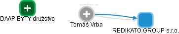 Tomáš Vrba - Obrázek vztahů v obchodním rejstříku