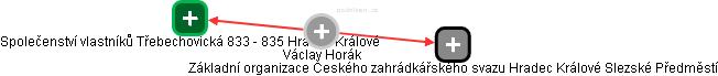 Václav Horák - Obrázek vztahů v obchodním rejstříku