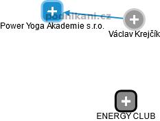Václav Krejčík - Obrázek vztahů v obchodním rejstříku