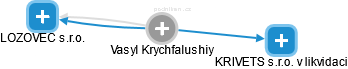 Vasyl Krychfalushiy - Obrázek vztahů v obchodním rejstříku
