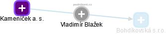Vladimír Blažek - Obrázek vztahů v obchodním rejstříku