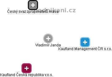 Vladimír Janda - Obrázek vztahů v obchodním rejstříku