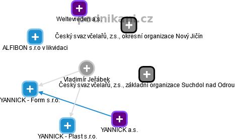 Vladimír Jeřábek - Obrázek vztahů v obchodním rejstříku