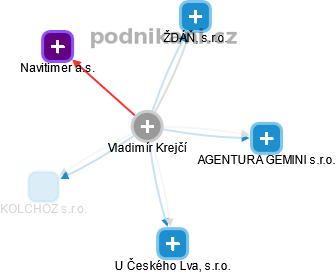 Vladimír Krejčí - Obrázek vztahů v obchodním rejstříku