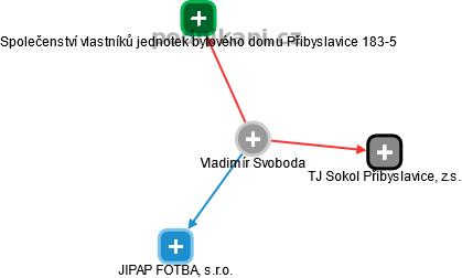 Vladimír Svoboda - Obrázek vztahů v obchodním rejstříku