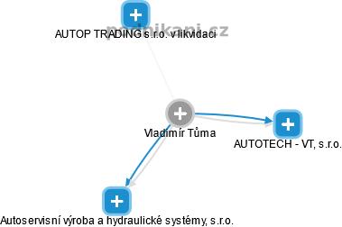 Vladimír Tůma - Obrázek vztahů v obchodním rejstříku
