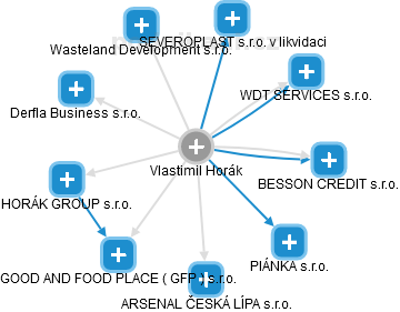 Vlastimil Horák - Obrázek vztahů v obchodním rejstříku