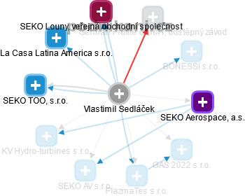 Vlastimil Sedláček - Obrázek vztahů v obchodním rejstříku