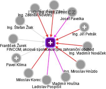 FINCOM, akciová společnost pro zahraniční obchod - náhled vizuálního zobrazení vztahů obchodního rejstříku