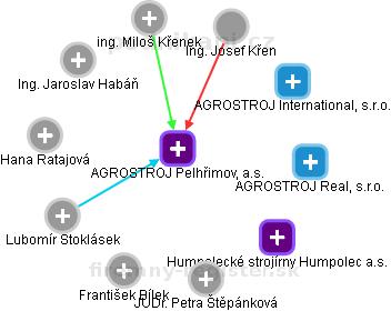 AGROSTROJ Pelhřimov, a.s. - náhled vizuálního zobrazení vztahů obchodního rejstříku
