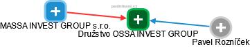 Družstvo OSSA INVEST GROUP - náhled vizuálního zobrazení vztahů obchodního rejstříku