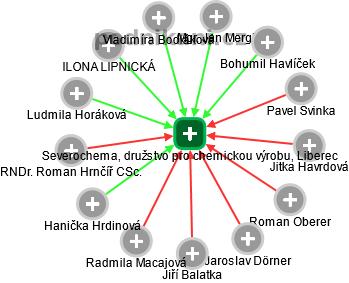 Severochema, družstvo pro chemickou výrobu, Liberec - náhled vizuálního zobrazení vztahů obchodního rejstříku