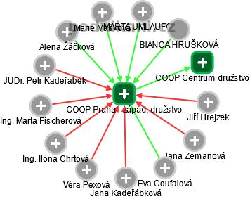 COOP Praha - západ, družstvo - náhled vizuálního zobrazení vztahů obchodního rejstříku
