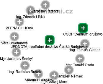 JEDNOTA, spotřební družstvo České Budějovice - náhled vizuálního zobrazení vztahů obchodního rejstříku