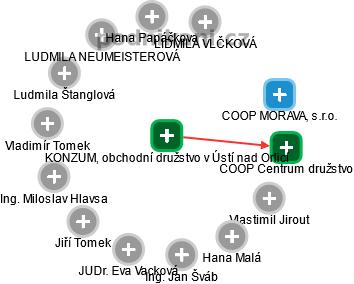 Konzum, obchodní družstvo v Ústí nad Orlicí - náhled vizuálního zobrazení vztahů obchodního rejstříku