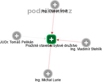 Pražské stavební bytové družstvo - náhled vizuálního zobrazení vztahů obchodního rejstříku