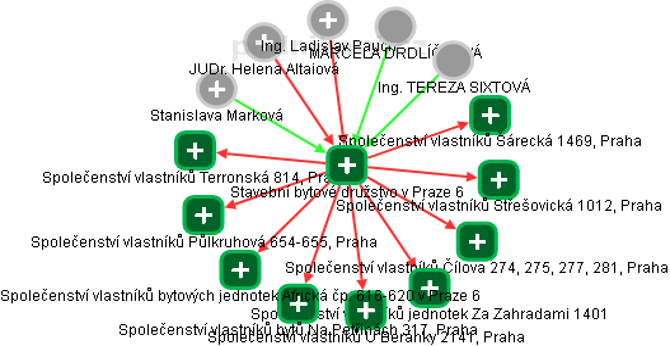 Stavební bytové družstvo v Praze 6 - náhled vizuálního zobrazení vztahů obchodního rejstříku