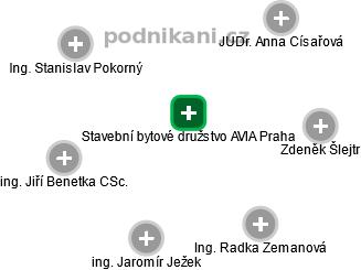 Stavební bytové družstvo AVIA Praha - náhled vizuálního zobrazení vztahů obchodního rejstříku