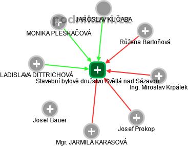 Stavební bytové družstvo Světlá nad Sázavou - náhled vizuálního zobrazení vztahů obchodního rejstříku