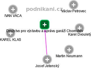 Družstvo pro výstavbu a správu garáží Chomutov - náhled vizuálního zobrazení vztahů obchodního rejstříku