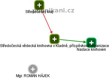 Středočeská vědecká knihovna v Kladně, příspěvková organizace - náhled vizuálního zobrazení vztahů obchodního rejstříku