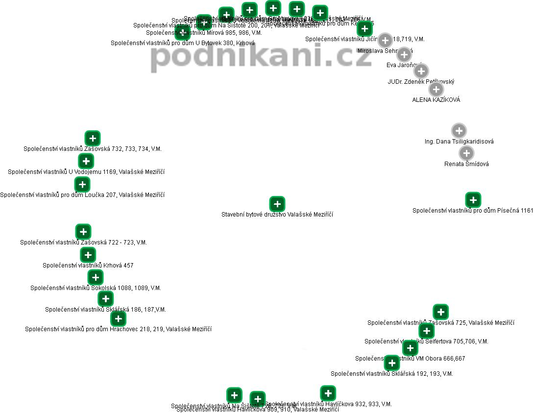 Stavební bytové družstvo Valašské Meziříčí - náhled vizuálního zobrazení vztahů obchodního rejstříku