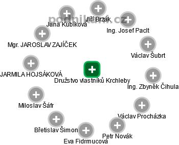 Družstvo vlastníků Krchleby - náhled vizuálního zobrazení vztahů obchodního rejstříku