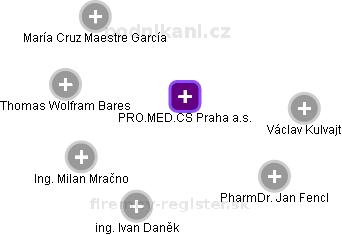 PRO.MED.CS Praha a.s. - náhled vizuálního zobrazení vztahů obchodního rejstříku