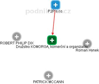 Družstvo KOMORGA, komerční a organizační - náhled vizuálního zobrazení vztahů obchodního rejstříku