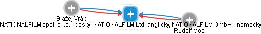 NATIONALFILM spol. s r.o. - česky, NATIONALFILM Ltd. anglicky, NATIONALFILM GmbH - německy - náhled vizuálního zobrazení vztahů obchodního rejstříku