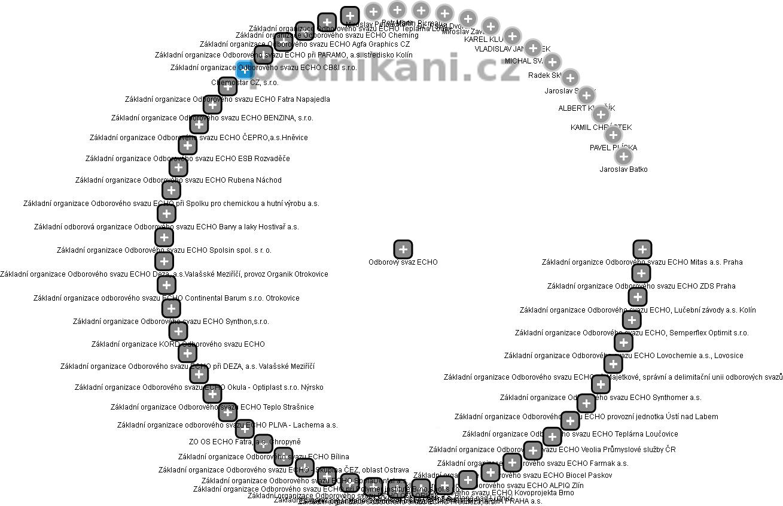 Odborový svaz ECHO - obrázek vizuálního zobrazení vztahů obchodního rejstříku