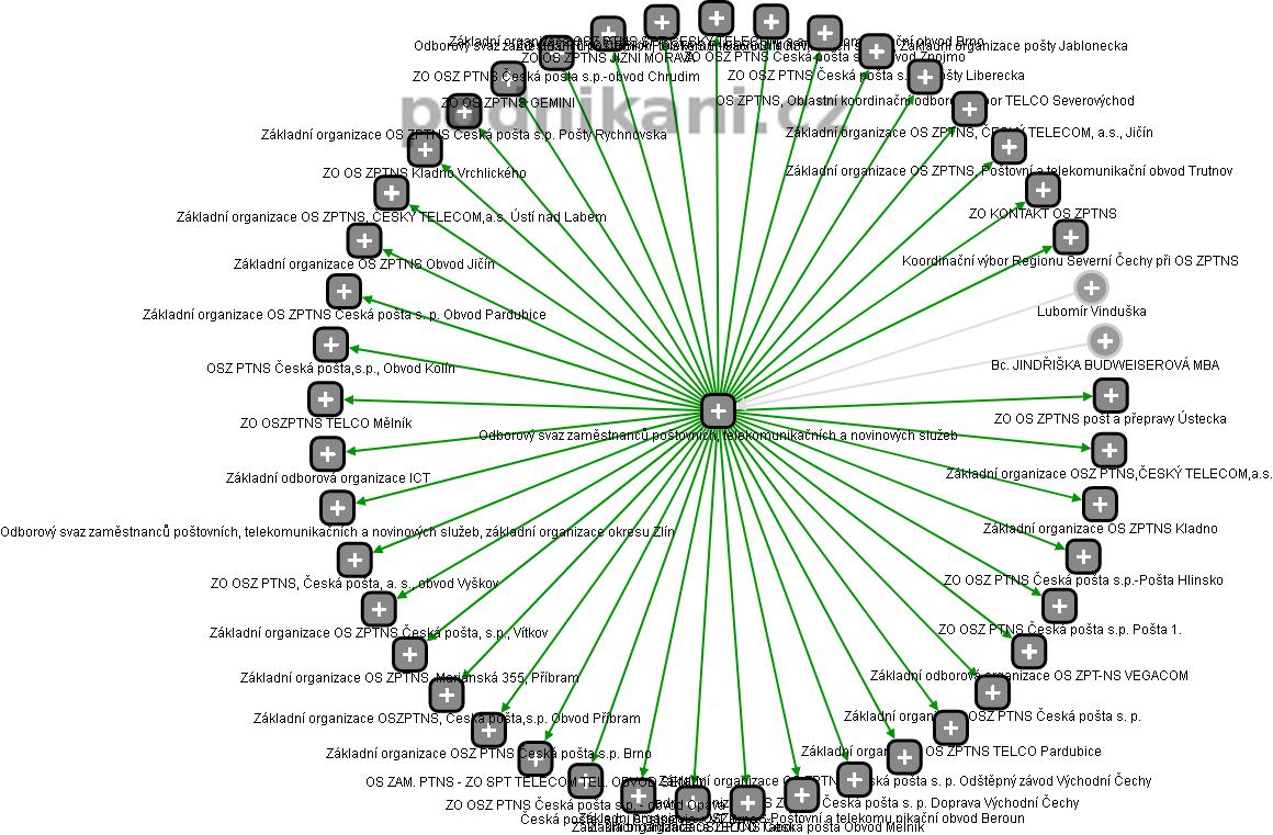 Odborový svaz zaměstnanců poštovních, telekomunikačních a novinových služeb - obrázek vizuálního zobrazení vztahů obchodního rejstříku