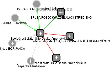 Společnost přátel USA Česko-Americký klub - náhled vizuálního zobrazení vztahů obchodního rejstříku