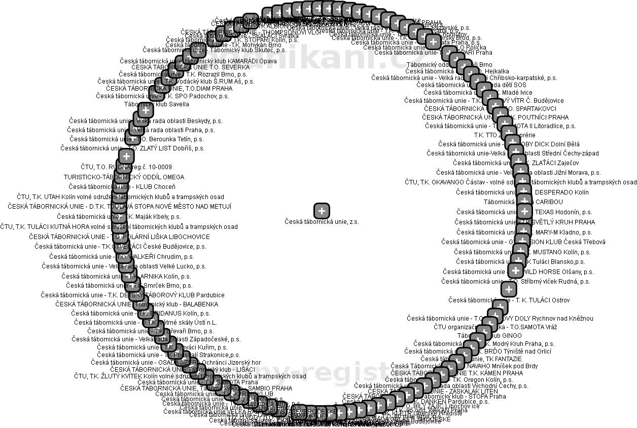 Česká tábornická unie, z.s. - obrázek vizuálního zobrazení vztahů obchodního rejstříku