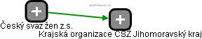Krajská organizace ČSŽ Jihomoravský kraj - náhled vizuálního zobrazení vztahů obchodního rejstříku