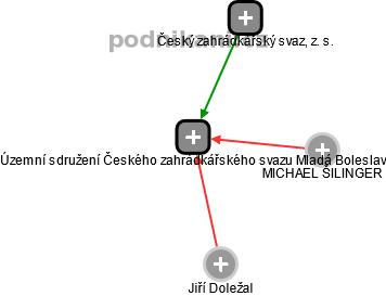 Územní sdružení Českého zahrádkářského svazu Mladá Boleslav - náhled vizuálního zobrazení vztahů obchodního rejstříku