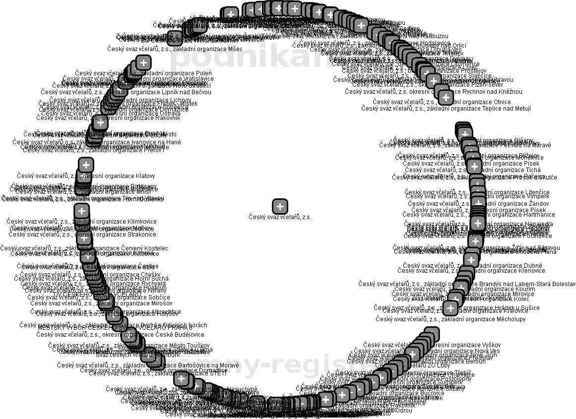 Český svaz včelařů, z.s. - obrázek vizuálního zobrazení vztahů obchodního rejstříku