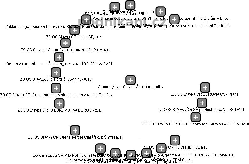 Odborový svaz Stavba České republiky - obrázek vizuálního zobrazení vztahů obchodního rejstříku